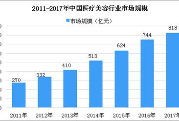 2018年中国植发行业市场及发展前景分析(附全文)