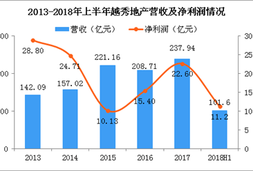 2018年越秀地产半年报分析:营收101.6亿 同比下降14.9%(图)