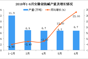 2018年6月安徽省烧碱产量为6.7万吨 同比增长23%