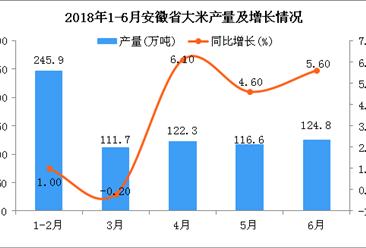 2018年上半年安徽省大米产量及增长情况分析:同比增长4.3%(附图)