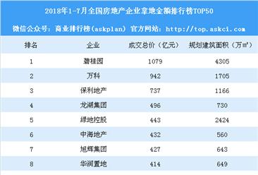 2018年1-7月全国房地产澳门永利国际娱乐拿地金额排行榜TOP50:碧桂园第一 万科第二