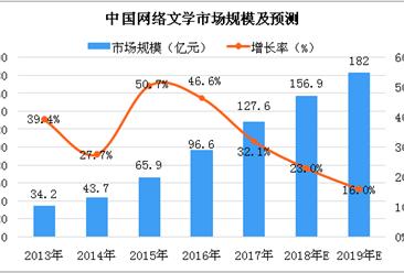 2018年中国数字阅读发展现状及核心企业分析(附全文)