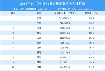 2018年1-7月31省市快递业务收入排名:广东/上海/浙江前三(附榜单)