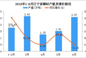 2018年上半年辽宁省铜材产量及增长情况分析:同比增长37.5%