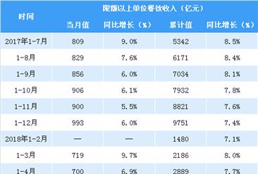 2018年1-7月全国餐饮收入22800亿元 同比增长9.8%(附图表)