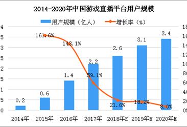 2018年中国游戏直播行业市场研究报告(附全文)