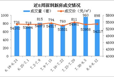 2018年第32周深圳新房市场周报:成交下跌6.5% 福田房价小涨(图)