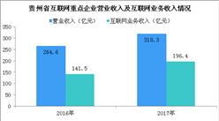 2017年貴州省互聯網企業市場規模及融資情況分析(附圖表)