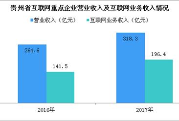 2017年贵州省互联网企业市场规模及融资情况分析(附图表)