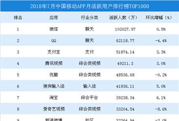 2018年7月中国移动应用APP排行榜TOP1000