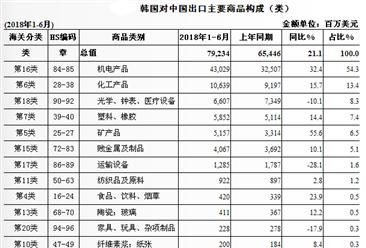 201上半年中国与韩国双边贸易概况:进出口额为1310.8亿美元