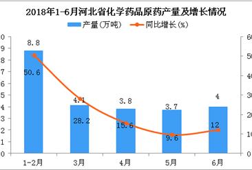 2018年1-6月河北省化学药品原药产量及增长情况分析:同比增长26.7%