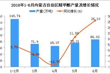 2018年1-6月内蒙古自治区精甲醇产量及增长情况分析