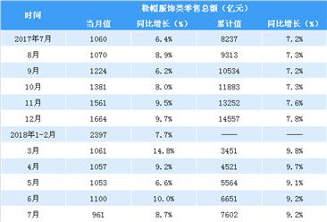 2018年1-7月中国服饰鞋帽类零售数据分析:零售额同比增长9.2%