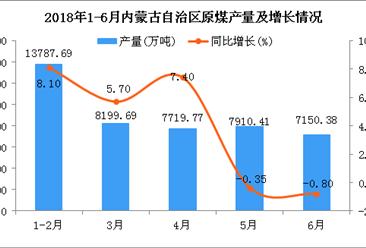 2018年1-6月內蒙古自治區原煤產量及增長情況分析:同比增長5.6%