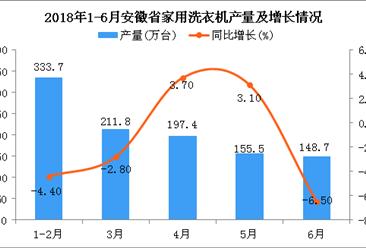 2018年6月安徽省洗衣机产量为148.7万台 同比下降6.5%