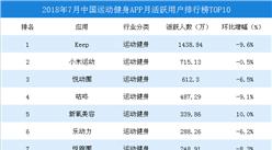 2018年7月运动健身APP月活跃用户排行榜TOP10