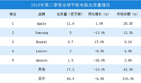 2018年全球平板电脑出货量数据分析:ipad出货量为1160万台(图)