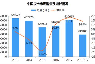 2018年1-7月皮卡市场分析:销量增长14.4% 全年有望突破50万辆(附图表)