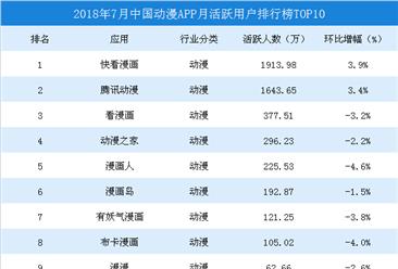 2018年7月中国动漫APP月活跃用户排行榜TOP10