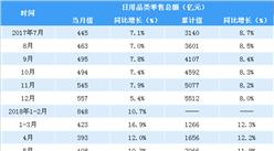 2018年1-7月全國日用品類零售額近3000億元 同比增長12.4%(表)