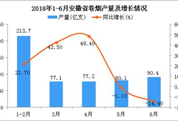 2018年6月安徽省卷烟产量为90.4亿支 同比下降14.4%