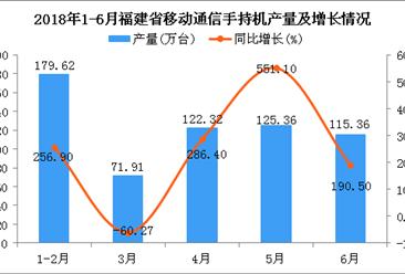 2018年1-6月福建省手机产量及增长情况分析(附图)