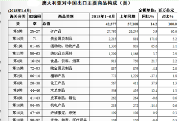 2018上半年中国与澳大利亚双边贸易概况:贸易额为680.2亿美元