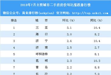 7月二手房房价涨跌排行榜:10城环比涨幅超2% 重庆西安涨幅回落(附榜单)