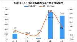 2018年6月河北省新能源汽车产量为940辆 同比增长88.4%