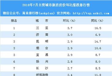 7月新房房价涨跌排行榜:65城房价上涨 三亚领涨全国(附榜单)