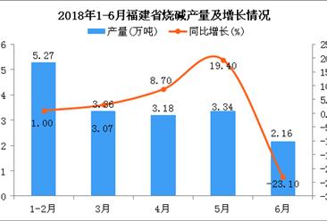 2018年上半年福建省烧碱产量及增长情况分析:同比增长1.8%(附图)