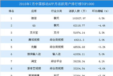2018年7月中国移动应用APP排行榜TOP100