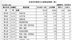 2018上半年中国与日本双边贸易概况:进出口额为1216.2亿美元
