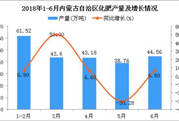 2018年6月内蒙古自治区化肥产量为44.56万吨 同比增长6.8