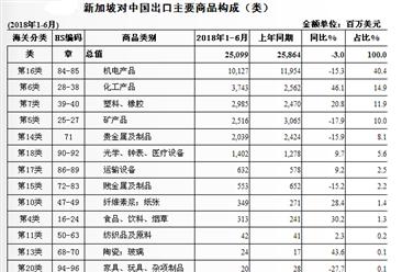 2018上半年中国与新加坡双边贸易概况:进出口额增长4.8%(图)