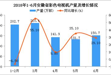 2018年上半年安徽省彩色电视机产量及增长情况分析:同比增长18.8%