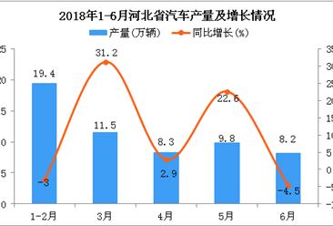 2018年1-6月河北省汽车产量及增长情况分析:同比增长14.9%