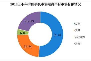2018上半年手机市场格局分析:京东占电商平台渠道市场份额半壁江山(图)