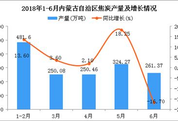 2018年6月内蒙古自治区焦炭产量为261.37万吨 同比下降16.7%