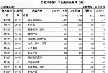 2018上半年中国与智利双边贸易概况:进出口额增长38.1%