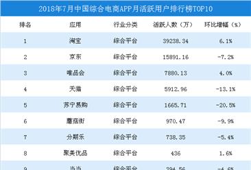 2018年7月中国综合电商APP排行榜TOP10(图)