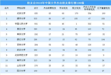 2018年中国大学杰出校友排行榜:北大/清华/人大位列前三(TOP20)