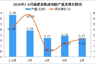 2018年上半年福建省集成电路产量及增长情况银河至尊娱乐场官网:同比下降10.9%(附图)