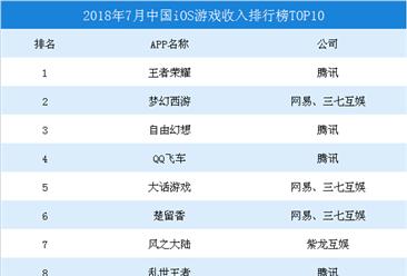2018年7月中国iOS游戏收入排行榜TOP10