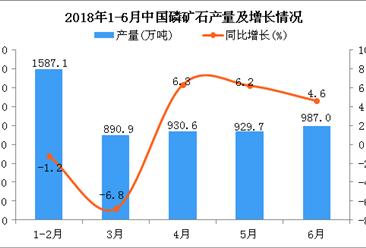 2018年1-6月中国磷矿石累计产量为5177.6万吨 同比增长7%