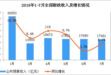 2018年1-7月财政收支情况分析:财政支出环比下降51.7%(图)
