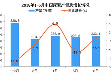 2018年1-6月中国尿素产量及增长情况分析:同比下降6.9%