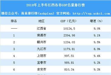 2018年上半年江西各市GDP排行榜:南昌总量第一 5城GDP增速超9%