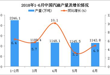 2018年6月中国汽油产量为1142.8万吨 同比增长4.9%